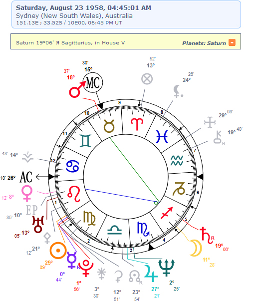 Pat's friend's birthday astrology