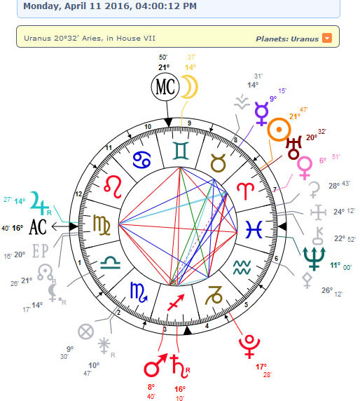 Reacquainting With The Dragon Energy Sabian Symbol Astrology