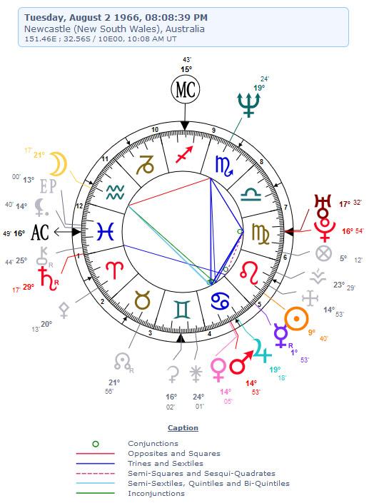 Pam's birthday astrology
